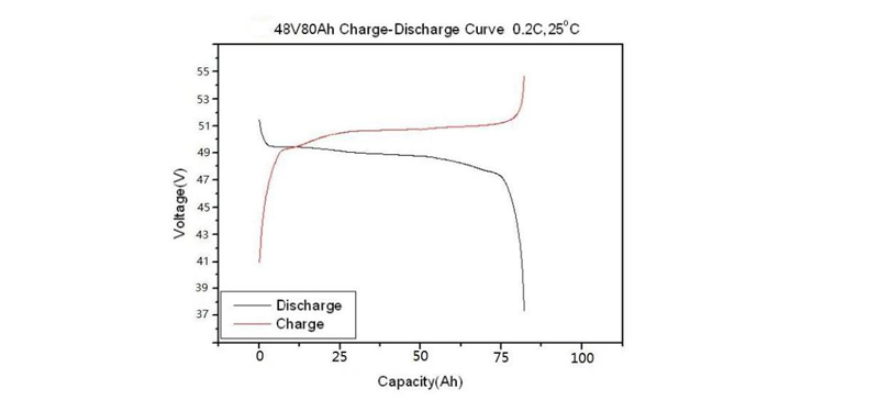 china 48V Lithium Iron Phosphate Battery suppliers