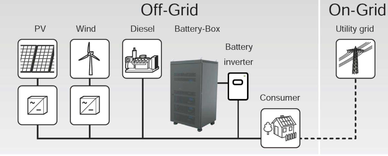lithium battery storage cabinet